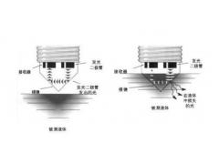 光电液位开关工作原理及应用领域